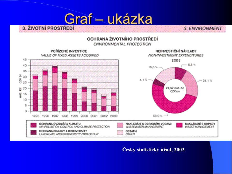 Graf – ukázka Český statistický úřad, 2003