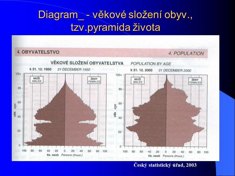 Diagram_ - věkové složení obyv., tzv.pyramida života Český statistický úřad, 2003