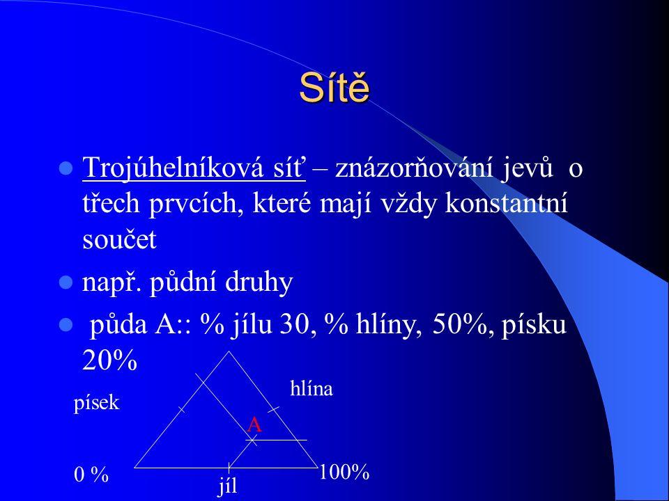 Sítě Trojúhelníková síť – znázorňování jevů o třech prvcích, které mají vždy konstantní součet např.