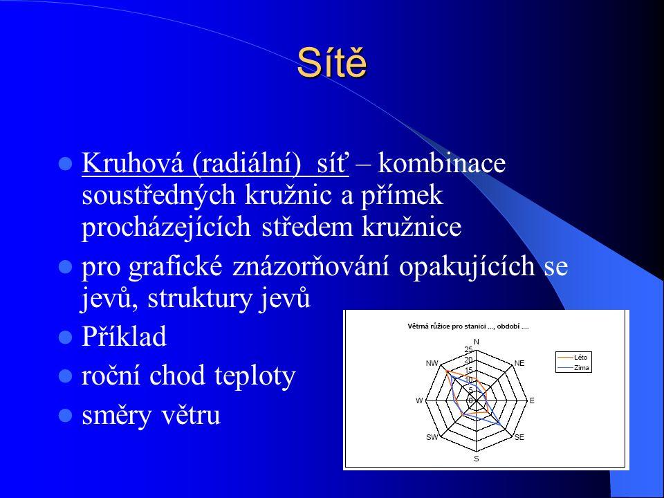 Sítě Kruhová (radiální) síť – kombinace soustředných kružnic a přímek procházejících středem kružnice pro grafické znázorňování opakujících se jevů, struktury jevů Příklad roční chod teploty směry větru