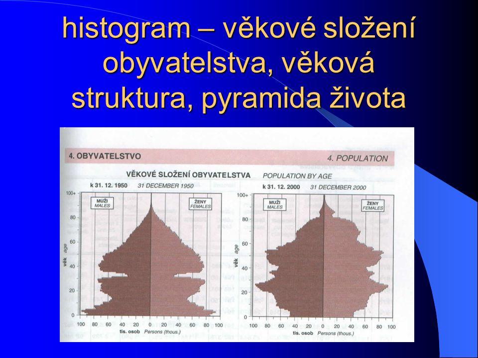 histogram – věkové složení obyvatelstva, věková struktura, pyramida života