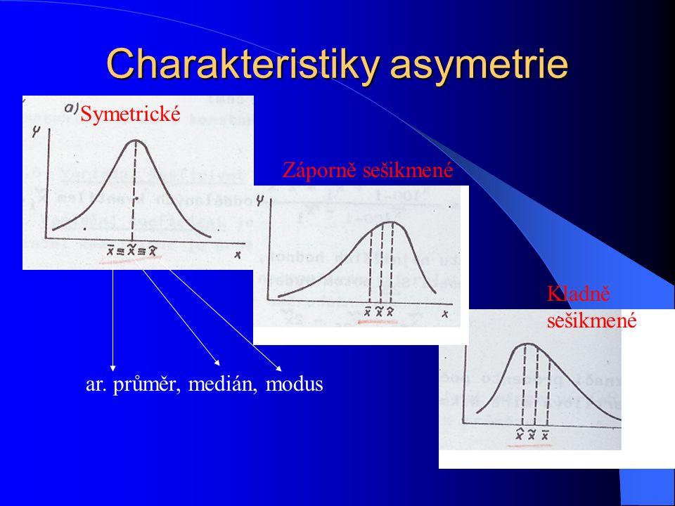 Charakteristiky asymetrie Symetrické Záporně sešikmené Kladně sešikmené ar. průměr, medián, modus
