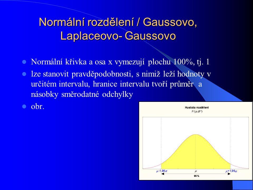 Normální křivka a osa x vymezují plochu 100%, tj.