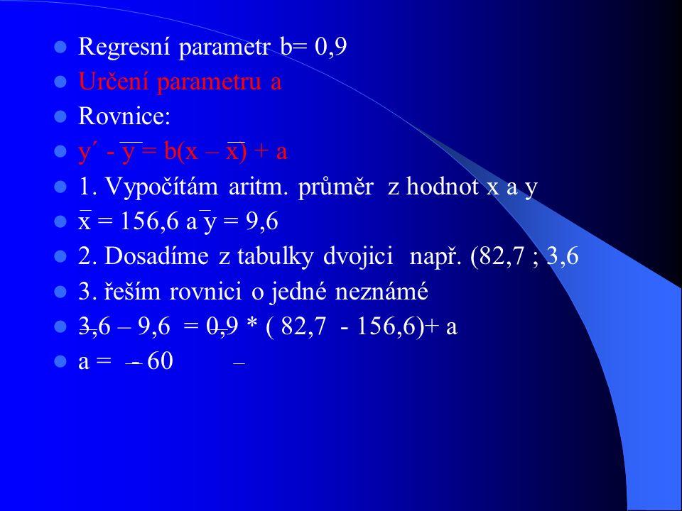 Regresní parametr b= 0,9 Určení parametru a Rovnice: y´ - y = b(x – x) + a 1. Vypočítám aritm. průměr z hodnot x a y x = 156,6 a y = 9,6 2. Dosadíme z
