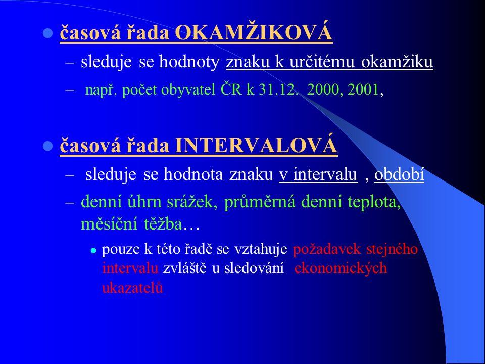 časová řada OKAMŽIKOVÁ – sleduje se hodnoty znaku k určitému okamžiku – např. počet obyvatel ČR k 31.12. 2000, 2001, časová řada INTERVALOVÁ – sleduje