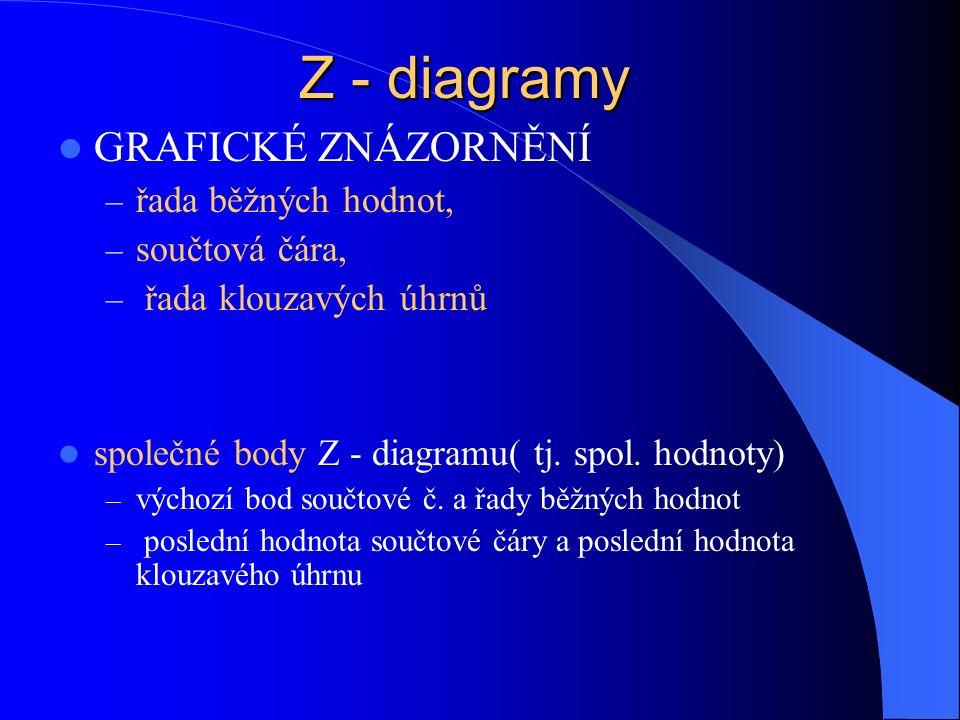 Z - diagramy GRAFICKÉ ZNÁZORNĚNÍ – řada běžných hodnot, – součtová čára, – řada klouzavých úhrnů společné body Z - diagramu( tj. spol. hodnoty) – vých