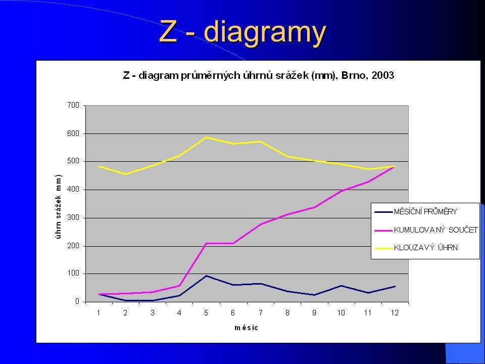 Z - diagramy