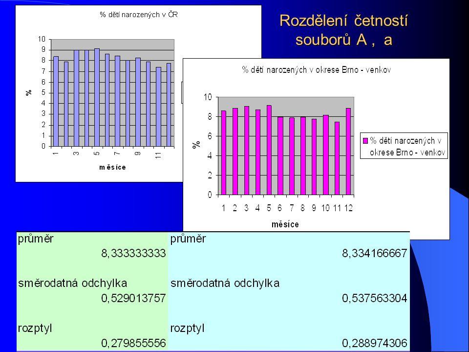 Intervaly a pásy spolehlivosti pro lineární regresní závislost Kolem regresní přímky lze sestrojit interval spolehlivosti, který určuje pro vybrané x interval, ve kterém se budou s určitou pravděpodobností nacházet hodnoty y