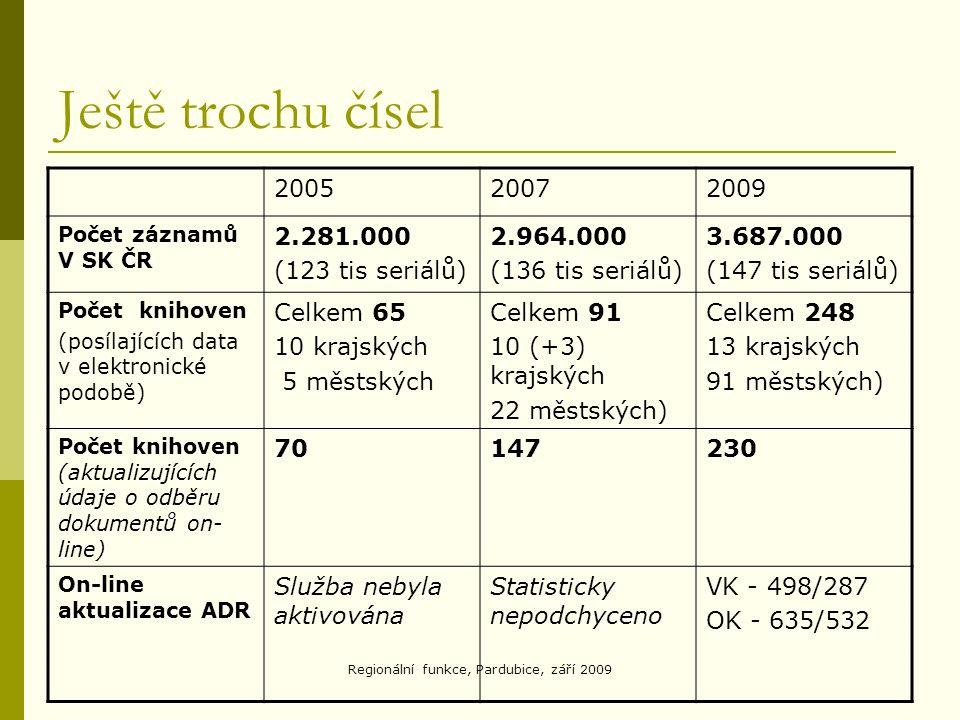 Regionální funkce, Pardubice, září 2009 Ještě trochu čísel 200520072009 Počet záznamů V SK ČR 2.281.000 (123 tis seriálů) 2.964.000 (136 tis seriálů) 3.687.000 (147 tis seriálů) Počet knihoven (posílajících data v elektronické podobě) Celkem 65 10 krajských 5 městských Celkem 91 10 (+3) krajských 22 městských) Celkem 248 13 krajských 91 městských) Počet knihoven (aktualizujících údaje o odběru dokumentů on- line) 70147230 On-line aktualizace ADR Služba nebyla aktivována Statisticky nepodchyceno VK - 498/287 OK - 635/532