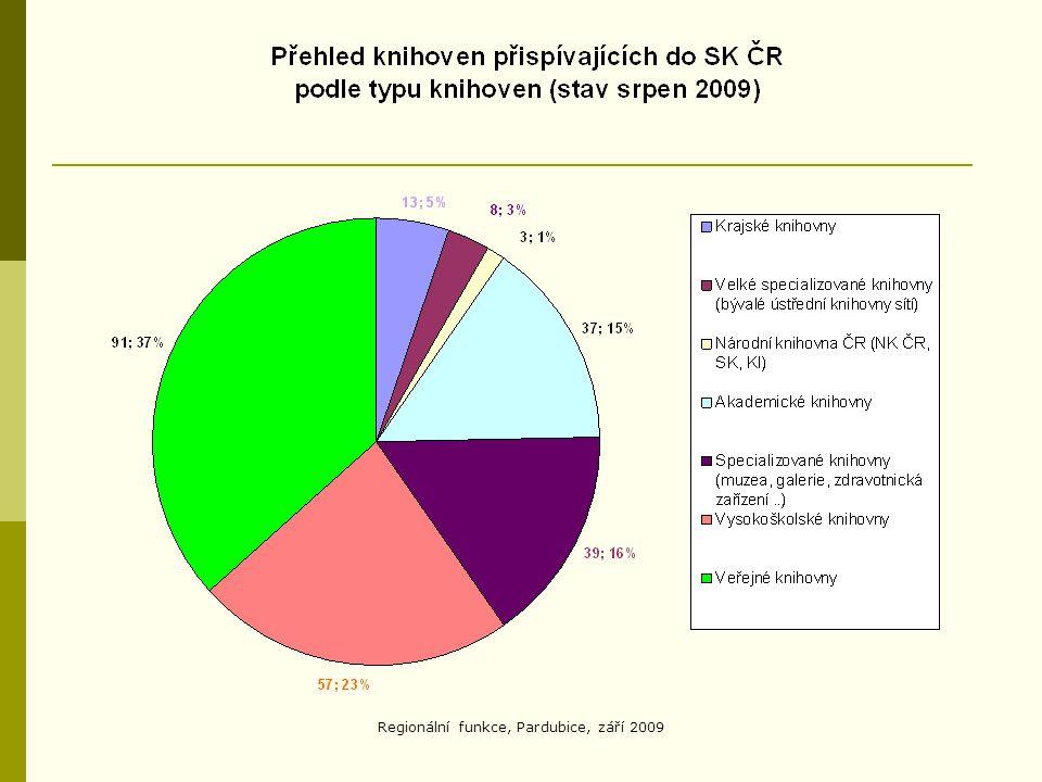 Regionální funkce, Pardubice, září 2009