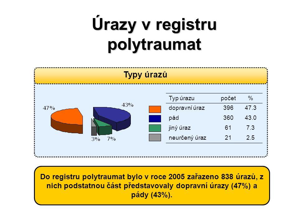 HelpZpět Analytické nástrojeSVOD Expertní služby Management datSlužby IS Úrazy v registru polytraumat Typy úrazů Typ úrazupočet% dopravní úraz39647.3