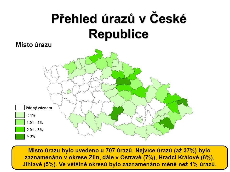 HelpZpět Analytické nástrojeSVOD Expertní služby Management datSlužby IS Přehled úrazů v České Republice Místo úrazu Místo úrazu bylo uvedeno u 707 úr