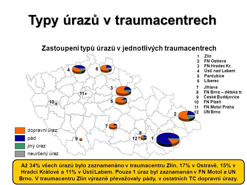 HelpZpět Analytické nástrojeSVOD Expertní služby Management datSlužby IS Typy úrazů v traumacentrech neurčený úraz jiný úraz pád dopravní úraz 7Jihlav