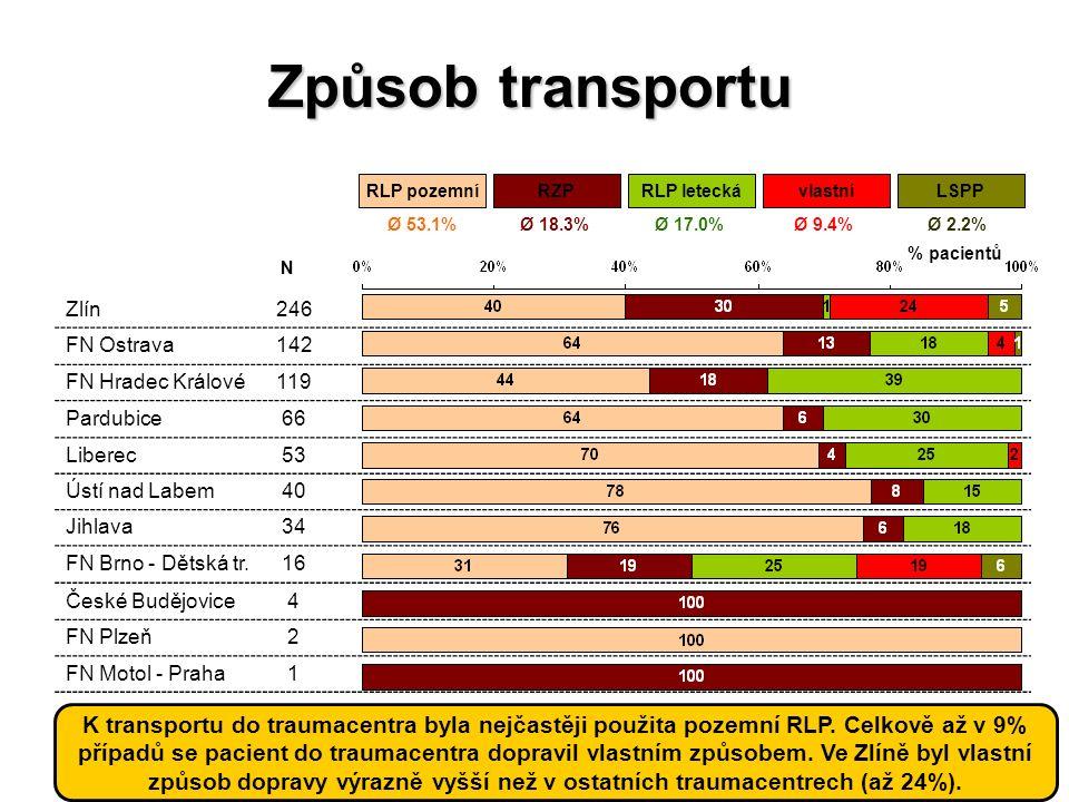 HelpZpět Analytické nástrojeSVOD Expertní služby Management datSlužby IS Způsob transportu Zlín246 FN Ostrava142 FN Hradec Králové119 Pardubice 66 Lib