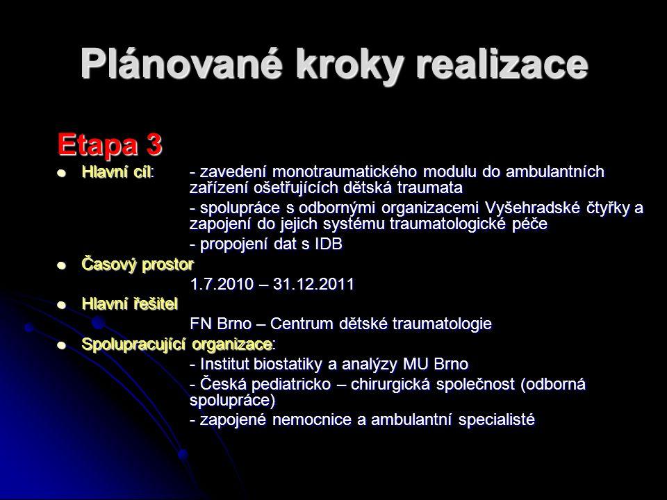 HelpZpět Analytické nástrojeSVOD Expertní služby Management datSlužby IS Plánované kroky realizace Etapa 3 Hlavní cíl:- zavedení monotraumatického mod
