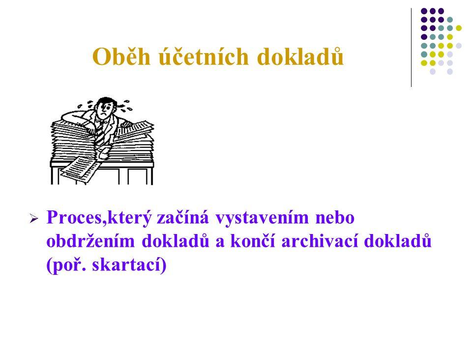Oběh účetních dokladů  Proces,který začíná vystavením nebo obdržením dokladů a končí archivací dokladů (poř.