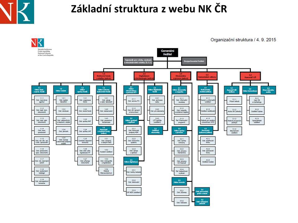 Základní struktura z webu NK ČR