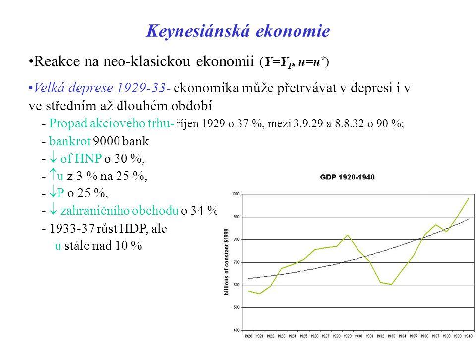 Keynesiánská ekonomie Reakce na neo-klasickou ekonomii (Y=Y P, u=u * ) Velká deprese 1929-33- ekonomika může přetrvávat v depresi i v ve středním až d