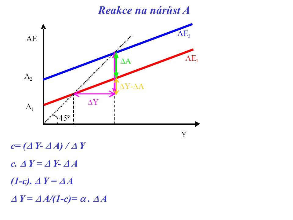 Reakce na nárůst A c= (  Y-  A) /  Y c.  Y =  Y-  A (1-c).  Y =  A  Y =  A/(1-c)= .  A Y AE 1 A 1 45° A 2  Y AE 2  A  Y-  A