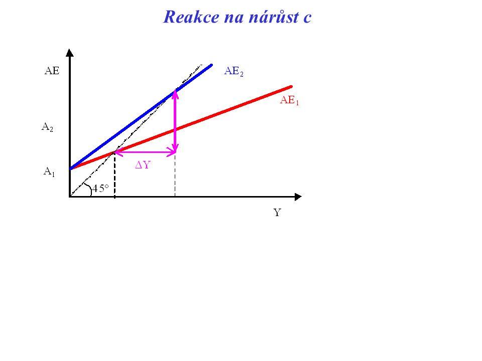 Reakce na nárůst c
