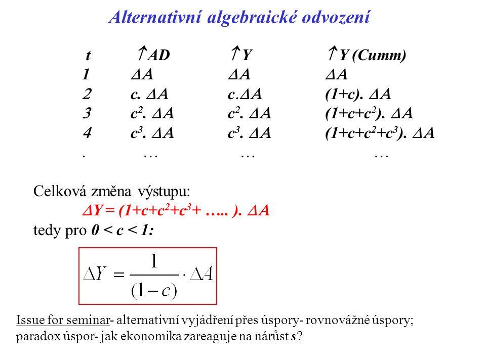 Alternativní algebraické odvození t  AD  Y  Y (Cumm) 1   c.  c  (1+c).   c 2.  c 2.  (1+c+c 2 ).   c 3.  c 3.  (1+