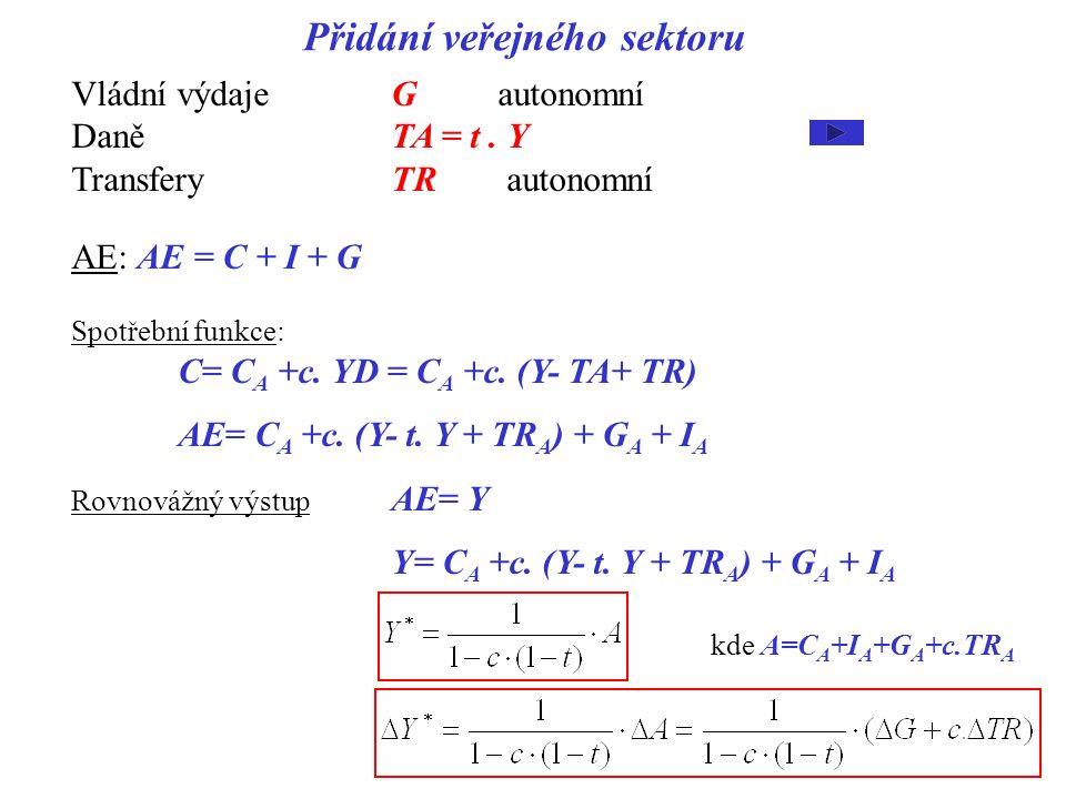 Přidání veřejného sektoru Vládní výdajeGautonomní DaněTA = t. Y TransferyTR autonomní AE: AE = C + I + G Spotřební funkce: C= C A +c. YD = C A +c. (Y-