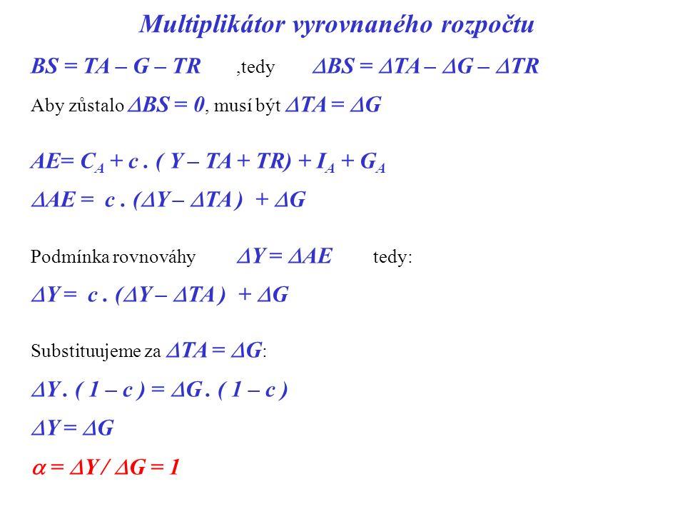 Multiplikátor vyrovnaného rozpočtu BS = TA – G – TR,tedy  BS =  TA –  G –  TR Aby zůstalo  BS = 0, musí být  TA =  G AE= C A + c. ( Y – TA + TR
