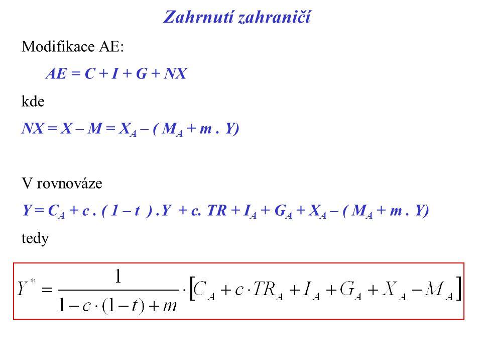 Zahrnutí zahraničí Modifikace AE: AE = C + I + G + NX kde NX = X – M = X A – ( M A + m. Y) V rovnováze Y = C A + c. ( 1 – t ).Y + c. TR + I A + G A +