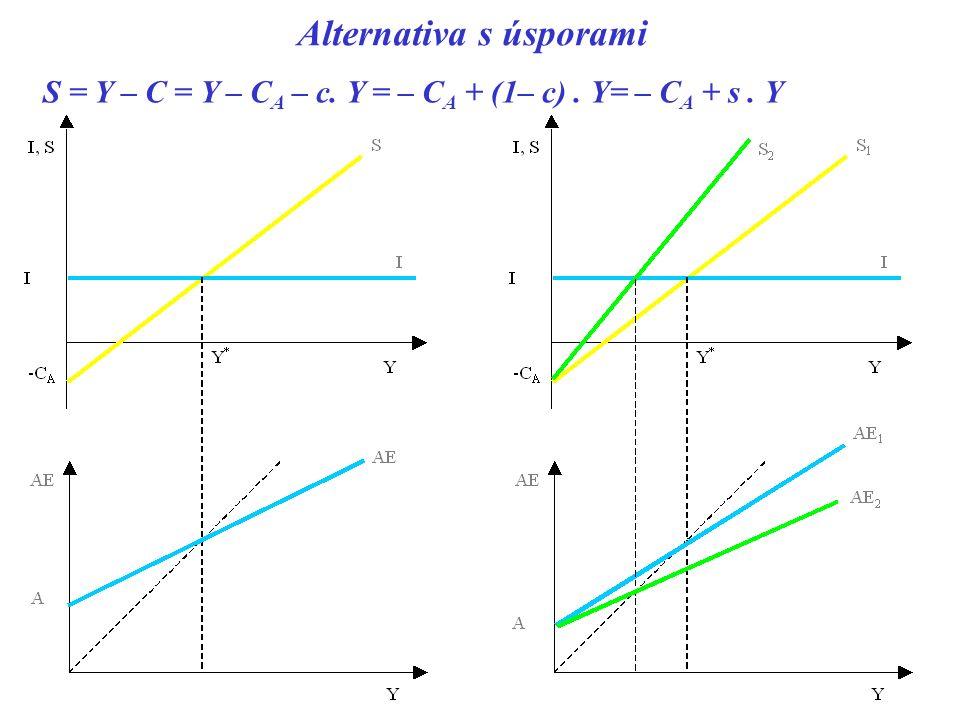 Alternativa s úsporami S = Y – C = Y – C A – c. Y = – C A + (1– c). Y= – C A + s. Y
