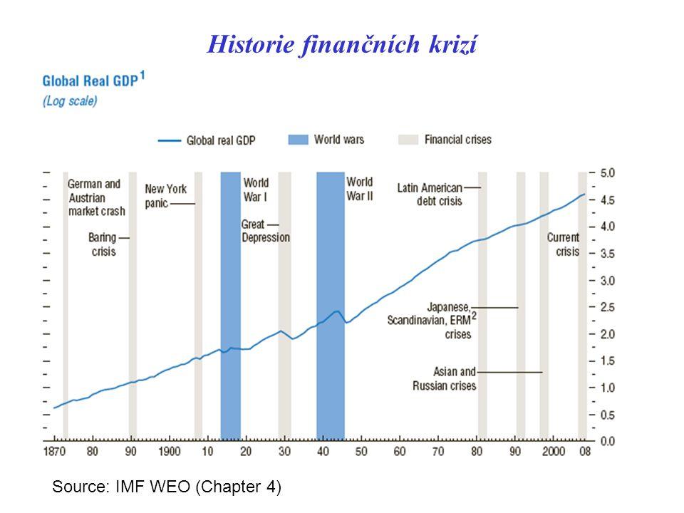 Historie finančních krizí Source: IMF WEO (Chapter 4)