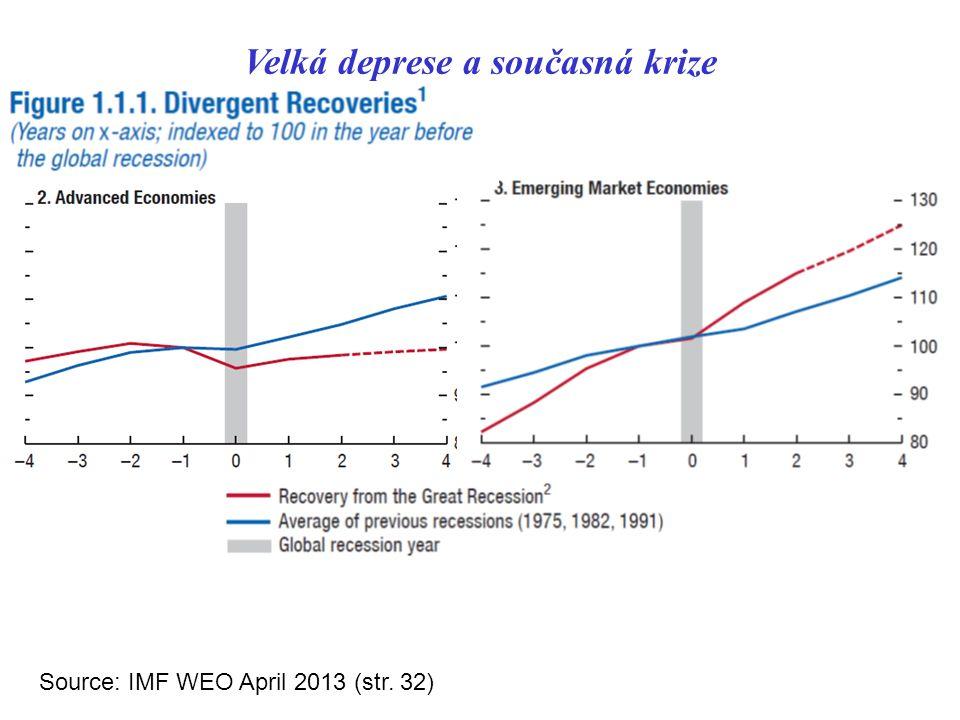 Velká deprese a současná krize Source: IMF WEO April 2013 (str. 32)