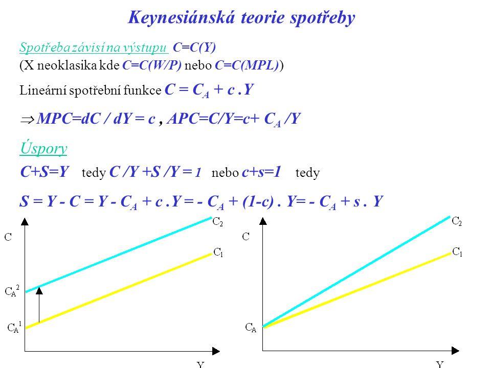 Keynesiánská teorie spotřeby Spotřeba závisí na výstupu C=C(Y) (X neoklasika kde C=C(W/P) nebo C=C(MPL)) Lineární spotřební funkce C = C A + c.Y  MPC