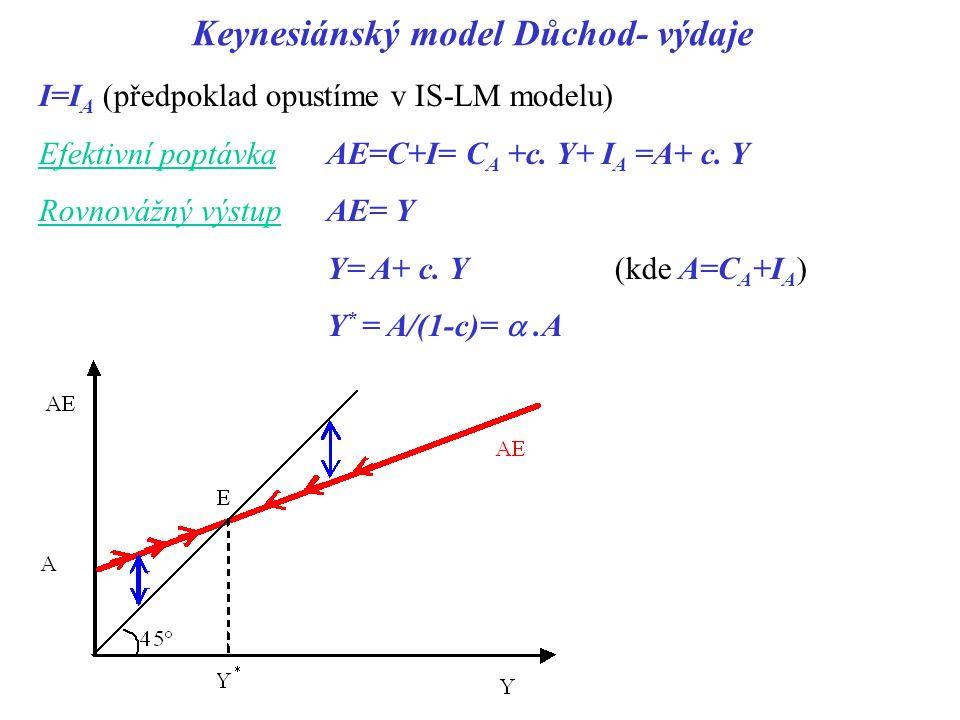 Keynesiánský model Důchod- výdaje I=I A (předpoklad opustíme v IS-LM modelu) Efektivní poptávka AE=C+I= C A +c. Y+ I A =A+ c. Y Rovnovážný výstup AE=