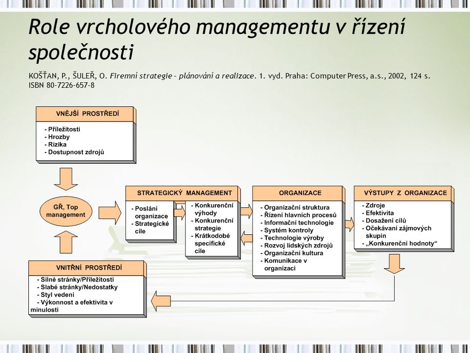 Role vrcholového managementu v řízení společnosti KOŠŤAN, P., ŠULEŘ, O.