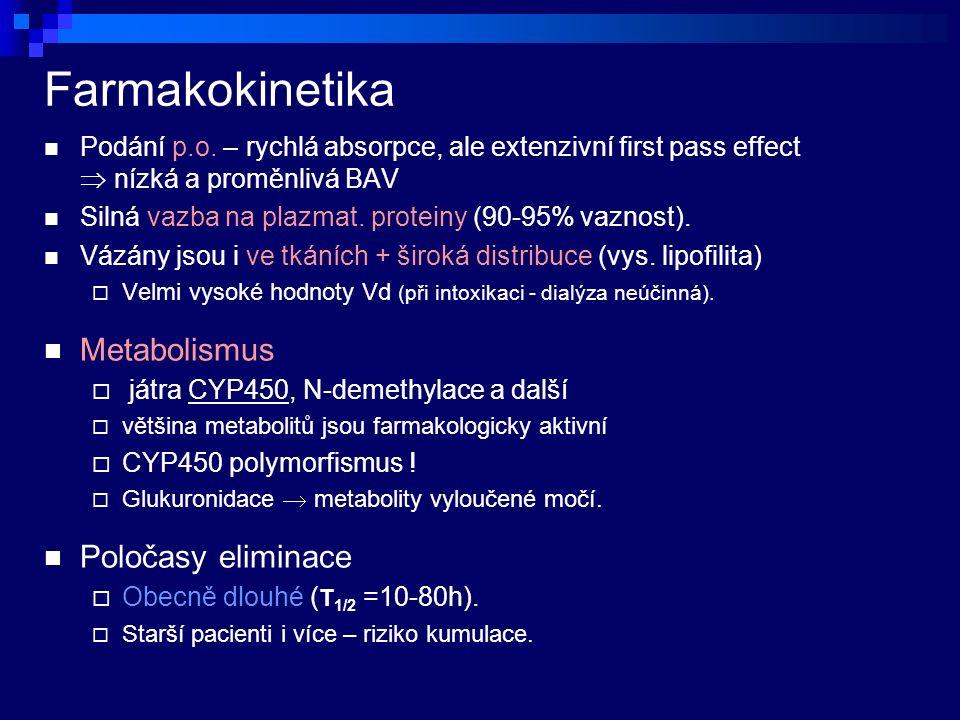 Farmakokinetika Podání p.o.