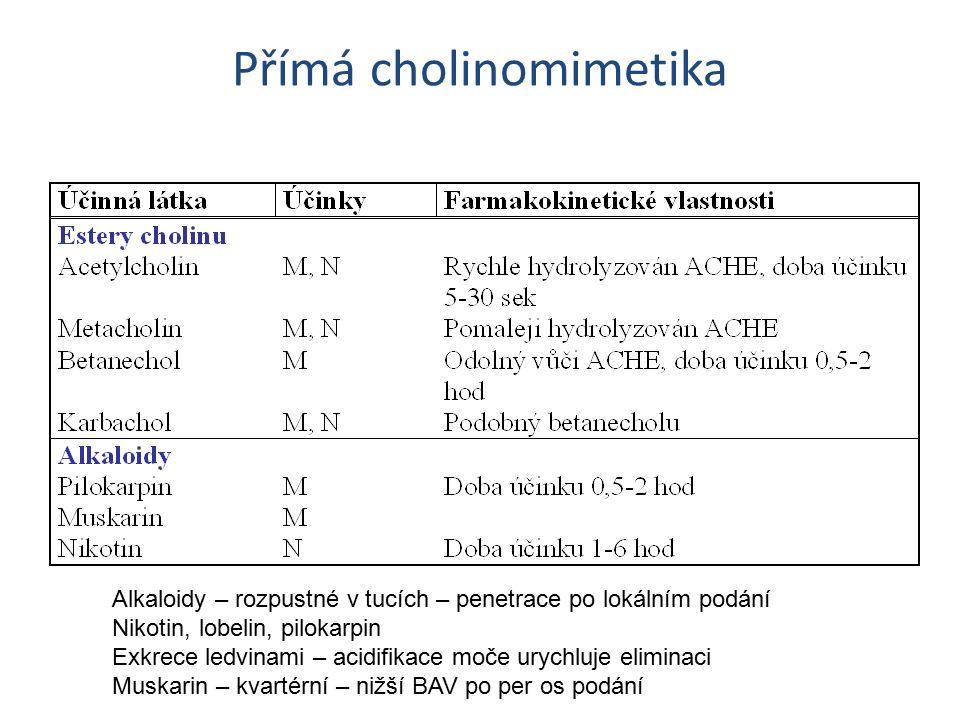 Přímá cholinomimetika Alkaloidy – rozpustné v tucích – penetrace po lokálním podání Nikotin, lobelin, pilokarpin Exkrece ledvinami – acidifikace moče