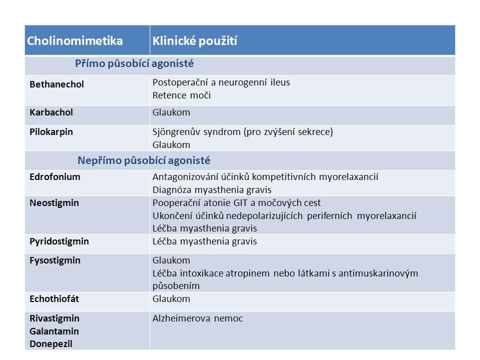 CholinomimetikaKlinické použití Přímo působící agonisté Bethanechol Postoperační a neurogenní ileus Retence moči KarbacholGlaukom PilokarpinSjöngrenův syndrom (pro zvýšení sekrece) Glaukom Nepřímo působící agonisté EdrofoniumAntagonizování účinků kompetitivních myorelaxancií Diagnóza myasthenia gravis NeostigminPooperační atonie GIT a močových cest Ukončení účinků nedepolarizujících periferních myorelaxancií Léčba myasthenia gravis PyridostigminLéčba myasthenia gravis FysostigminGlaukom Léčba intoxikace atropinem nebo látkami s antimuskarinovým působením EchothiofátGlaukom Rivastigmin Galantamin Donepezil Alzheimerova nemoc
