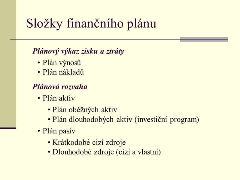 Složky finančního plánu Plánový výkaz zisku a ztráty Plán výnosů Plán nákladů Plánová rozvaha Plán aktiv Plán oběžných aktiv Plán dlouhodobých aktiv (investiční program) Plán pasiv Krátkodobé cizí zdroje Dlouhodobé zdroje (cizí a vlastní)