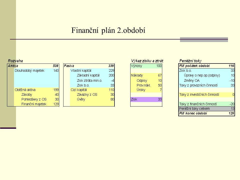 Finanční plán 2.období