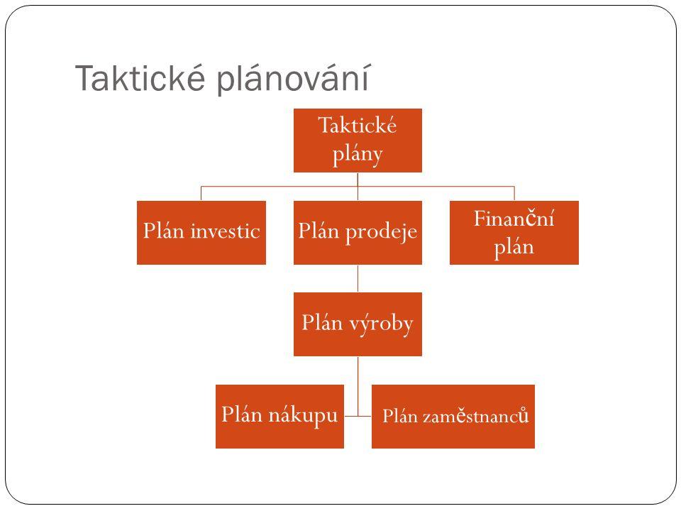 Taktické plánování Taktické plány Finan č ní plán Plán prodeje Plán výroby Plán zam ě stnanc ů Plán nákupu Plán investic
