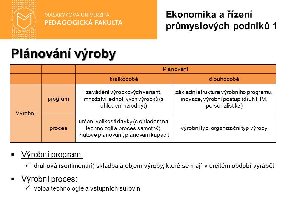 Plánování výroby  Výrobní program: druhová (sortimentní) skladba a objem výroby, které se mají v určitém období vyrábět  Výrobní proces: volba techn