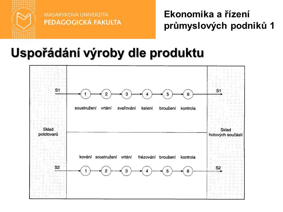 Uspořádání výroby dle produktu Ekonomika a řízení průmyslových podniků 1