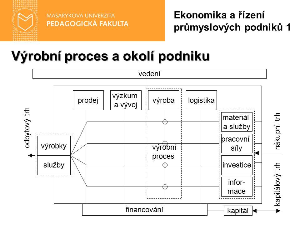 Výrobní proces a okolí podniku Ekonomika a řízení průmyslových podniků 1 materiál a služby pracovní síly investice infor- mace vedení prodejvýrobalogi