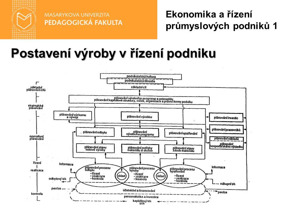 Postavení výroby v řízení podniku Ekonomika a řízení průmyslových podniků 1