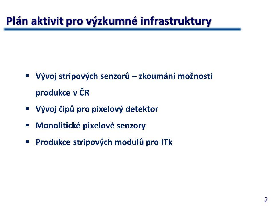 2 Plán aktivit pro výzkumné infrastruktury  Vývoj stripových senzorů – zkoumání možnosti produkce v ČR  Vývoj čipů pro pixelový detektor  Monolitické pixelové senzory  Produkce stripových modulů pro ITk