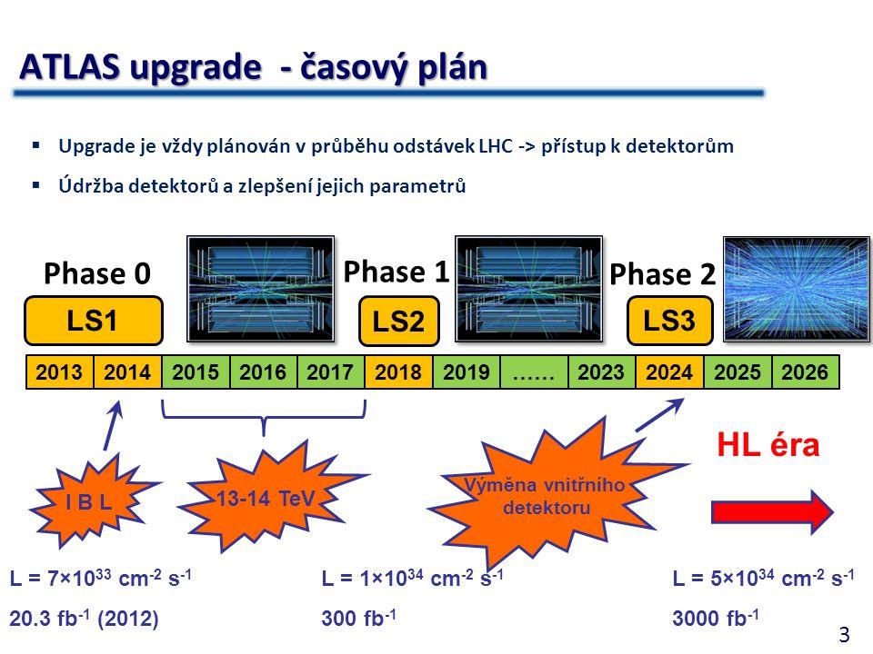 3 ATLAS upgrade - časový plán  Upgrade je vždy plánován v průběhu odstávek LHC -> přístup k detektorům  Údržba detektorů a zlepšení jejich parametrů I B L 13-14 TeV L = 7×10 33 cm -2 s -1 20.3 fb -1 (2012) 2013201420152016201720182019……202320242025 LS1 LS2 LS3 Phase 0 Phase 1 Phase 2 L = 1×10 34 cm -2 s -1 300 fb -1 Výměna vnitřního detektoru L = 5×10 34 cm -2 s -1 3000 fb -1 HL éra 2026
