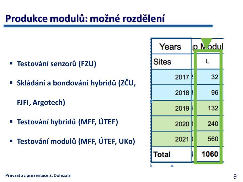 9 Produkce modulů: možné rozdělení  Testování senzorů (FZU)  Skládání a bondování hybridů (ZČU, FJFI, Argotech)  Testování hybridů (MFF, ÚTEF)  Testování modulů (MFF, ÚTEF, UKo) Převzato z prezentace Z.