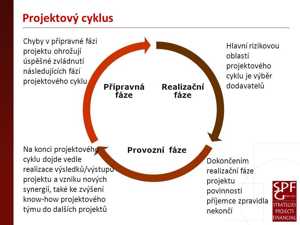 Projektový cyklus Realizační fáze Provozní fáze Přípravná fáze Chyby v přípravné fázi projektu ohrožují úspěšné zvládnutí následujících fází projektového cyklu Hlavní rizikovou oblastí projektového cyklu je výběr dodavatelů Dokončením realizační fáze projektu povinnosti příjemce zpravidla nekončí Na konci projektového cyklu dojde vedle realizace výsledků/výstupů projektu a vzniku nových synergií, také ke zvýšení know-how projektového týmu do dalších projektů
