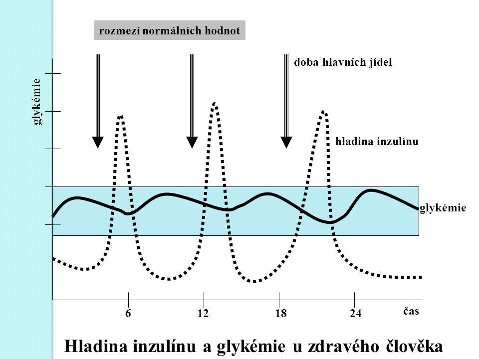 6 12 18 24 čas doba hlavních jídel hladina inzulínu glykémie rozmezí normálních hodnot Hladina inzulínu a glykémie u zdravého člověka glykémie