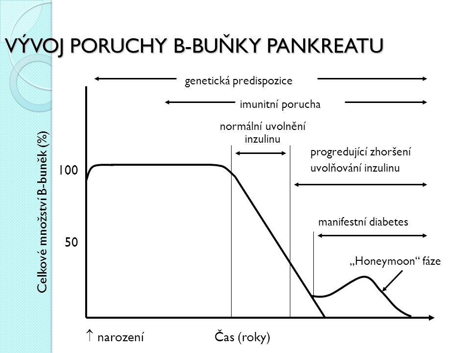 """VÝVOJ PORUCHY B-BUŇKY PANKREATU 100 50 Celkové množství B-buněk (%)  narození Čas (roky) genetická predispozice imunitní porucha normální uvolnění inzulinu progredující zhoršení uvolňování inzulinu manifestní diabetes """"Honeymoon fáze"""